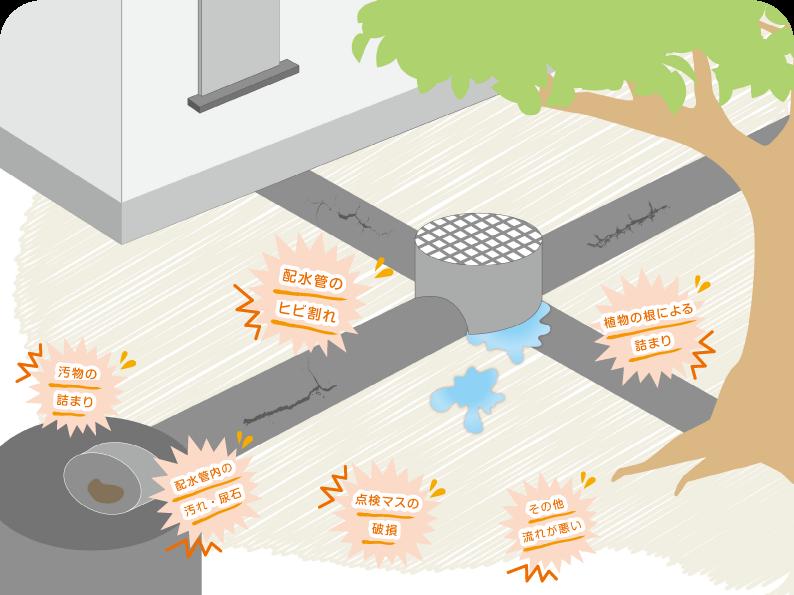 排水・下水(家の外の排水)のお悩み